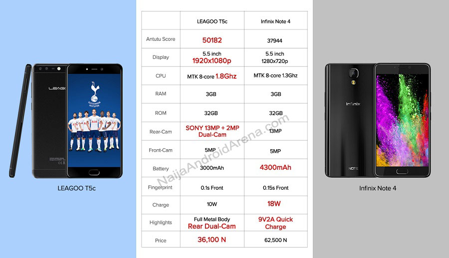 leagoo t5c vs infinix note 4 specs1