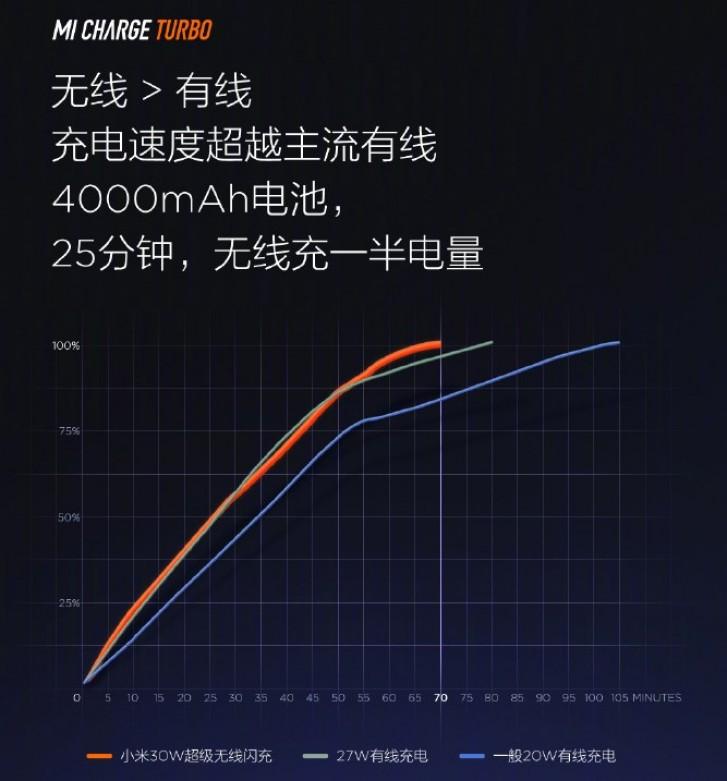 Xiaomi 30W Mi Charge Turbo charging graph