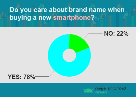 percentage of people who care about smartphone brand name in west africa image