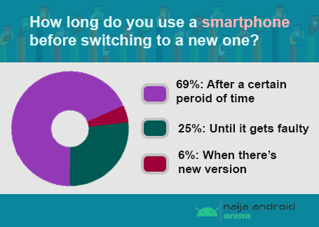 How long do people use a smartphones before changing in west africa image