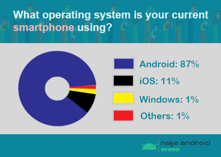 smartphone users by operating system in west africa images